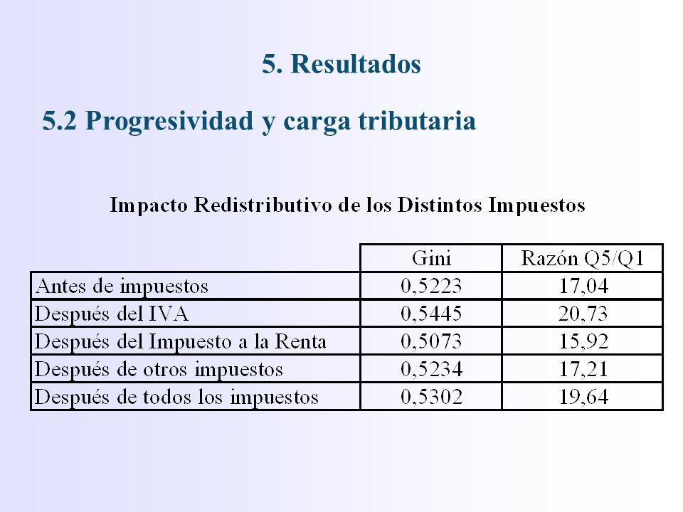5. Resultados 5.2 Progresividad y carga tributaria
