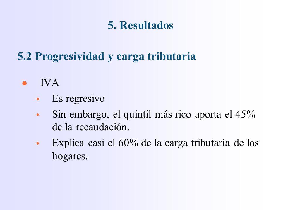 l IVA w Es regresivo w Sin embargo, el quintil más rico aporta el 45% de la recaudación.