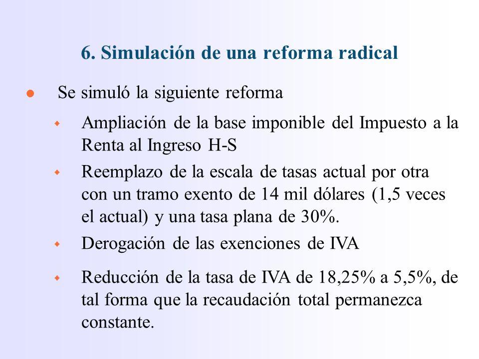 l Se simuló la siguiente reforma 6.