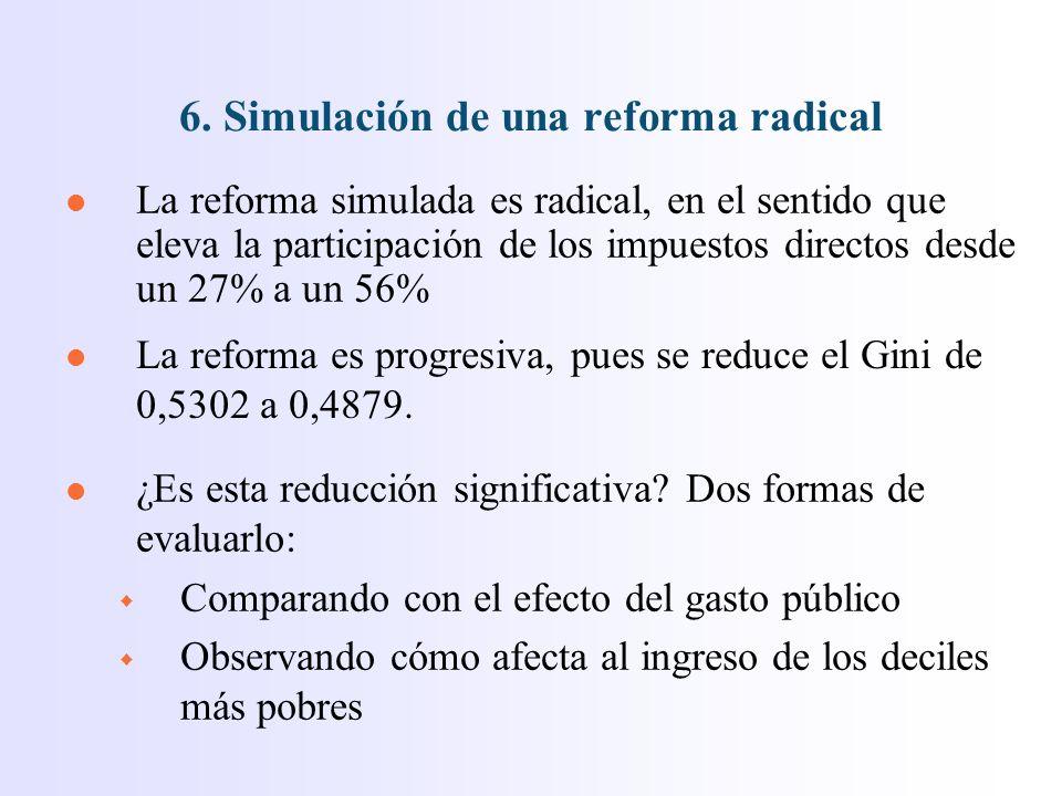 l La reforma simulada es radical, en el sentido que eleva la participación de los impuestos directos desde un 27% a un 56% 6.