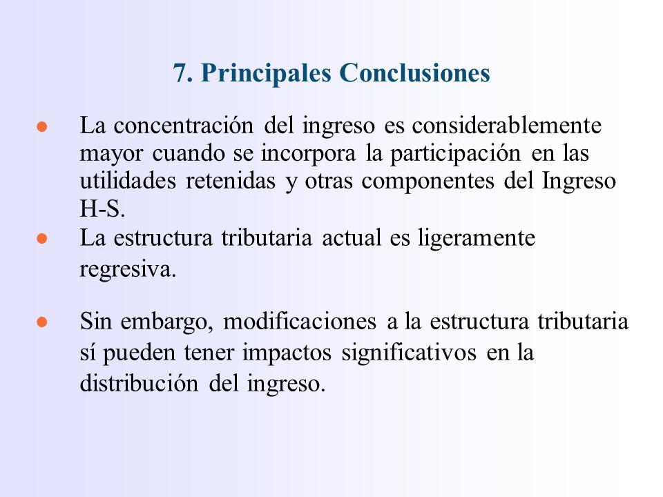l La concentración del ingreso es considerablemente mayor cuando se incorpora la participación en las utilidades retenidas y otras componentes del Ingreso H-S.