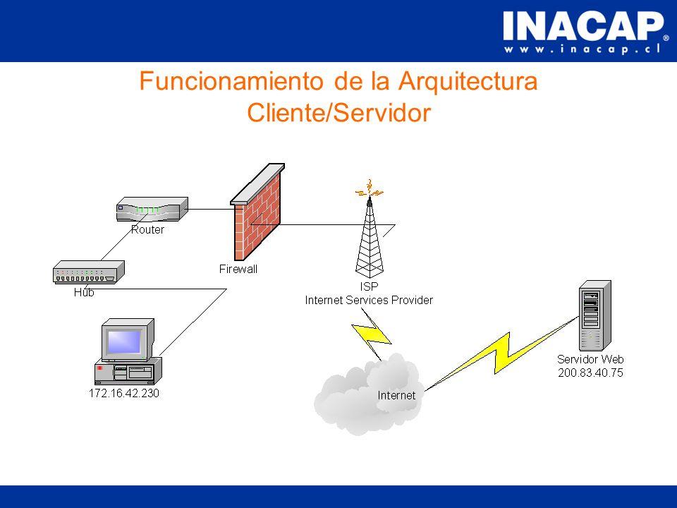 Componentes de Arquitectura Cliente/Servidor Tarjeta de Red tanto cliente como servidor.