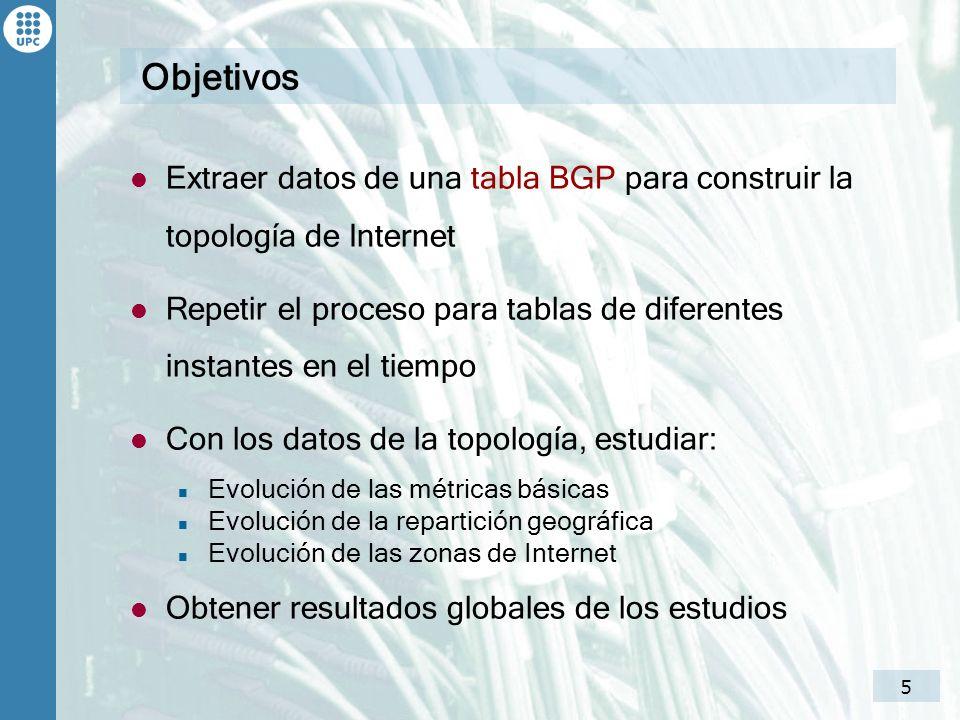 6 Índice Objetivos Background Estudio Evolución de las métricas básicas Evolución de la repartición geográfica Evolución de las zonas de Internet Conclusiones y trabajos futuros