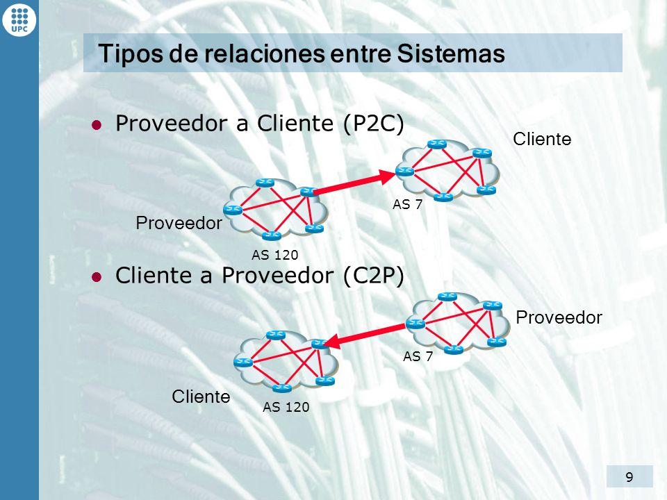 10 Tipos de relaciones entre Sistemas Peering (PEER) Sibling (SIB) AS 120 AS 7 AS 120 AS 7 Sibling Peer Sibling Peer