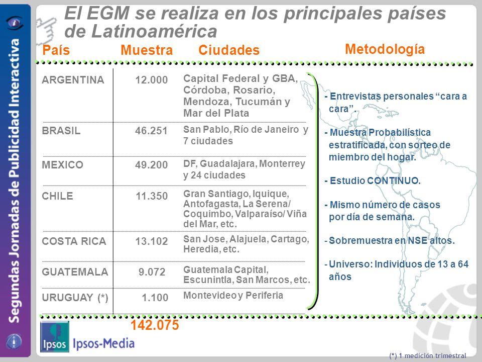 El EGM se realiza en los principales países de Latinoamérica Capital Federal y GBA, Córdoba, Rosario, Mendoza, Tucumán y Mar del Plata San Pablo, Río