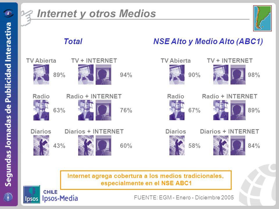 Internet agrega cobertura a los medios tradicionales, especialmente en el NSE ABC1 Radio 63% Radio + INTERNET 76% Diarios 43% Diarios + INTERNET 60% T