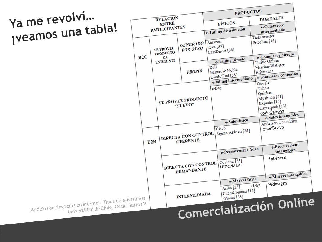 Ya me revolví… ¡veamos una tabla! Comercialización Online Modelos de Negocios en Internet, Tipos de e-Business Universidad de Chile, Oscar Barros V eb