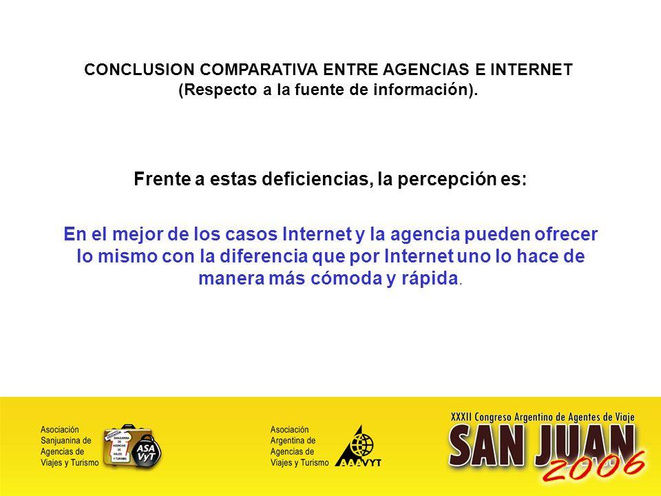 16 Frente a estas deficiencias, la percepción es: En el mejor de los casos Internet y la agencia pueden ofrecer lo mismo con la diferencia que por Internet uno lo hace de manera más cómoda y rápida.