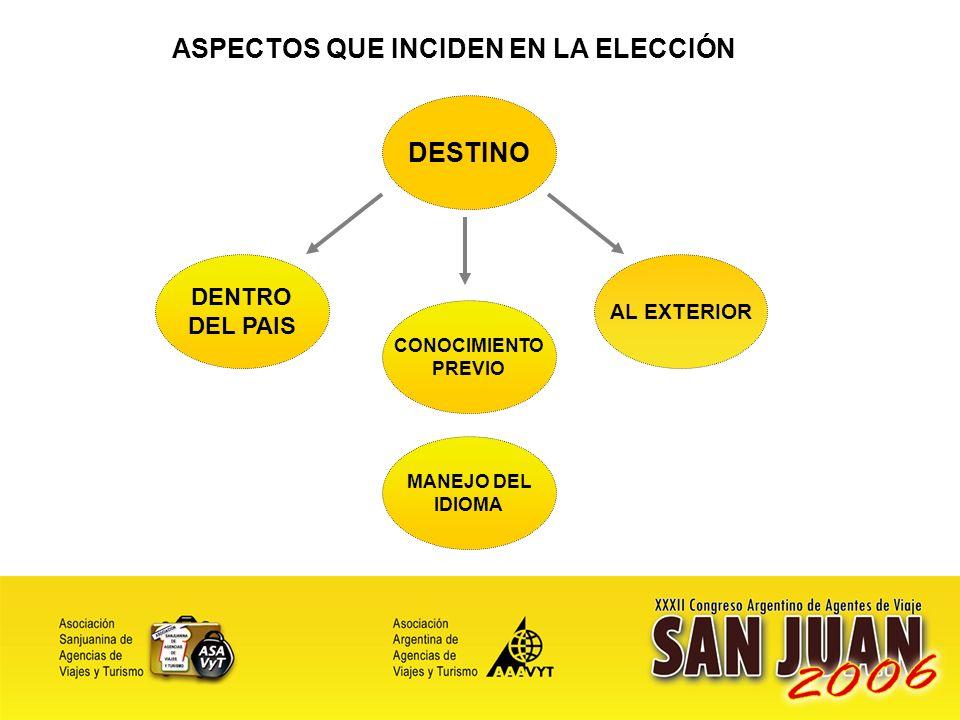 27 VENTAJAS DE LAS AGENCIAS Las ventajas de la compra en agencia se asocia a:.