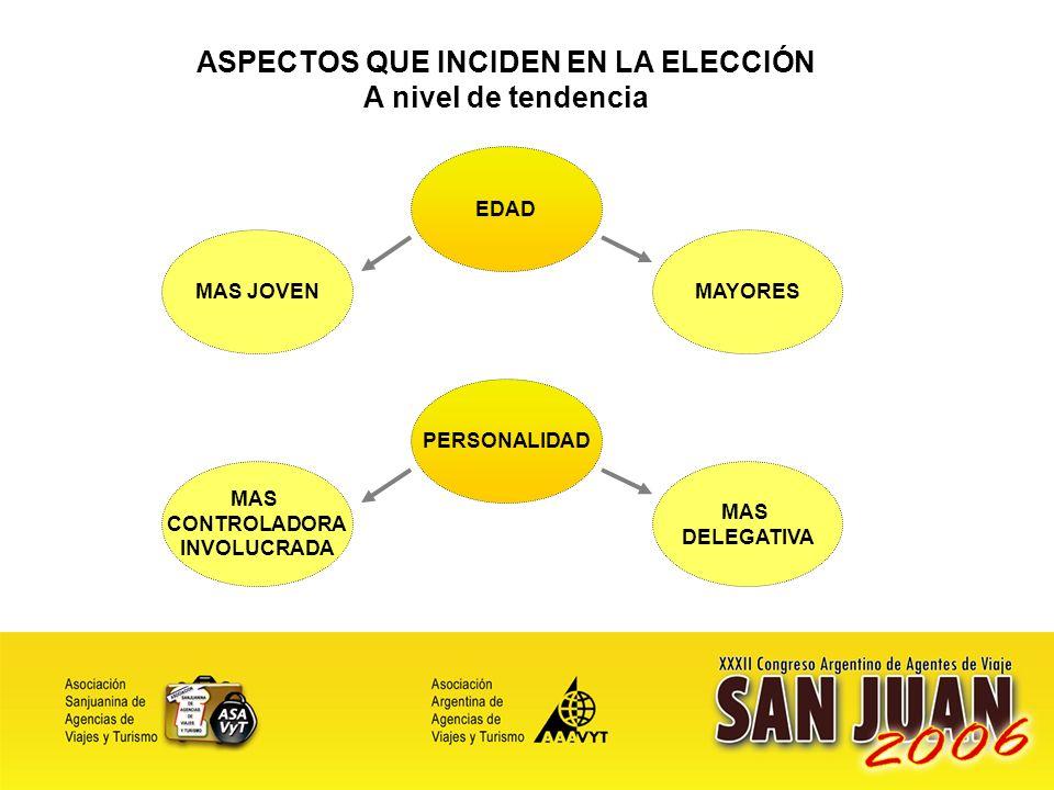 9 ASPECTOS QUE INCIDEN EN LA ELECCIÓN A nivel de tendencia EDAD MAS JOVEN MAYORES PERSONALIDAD MAS CONTROLADORA INVOLUCRADA MAS DELEGATIVA