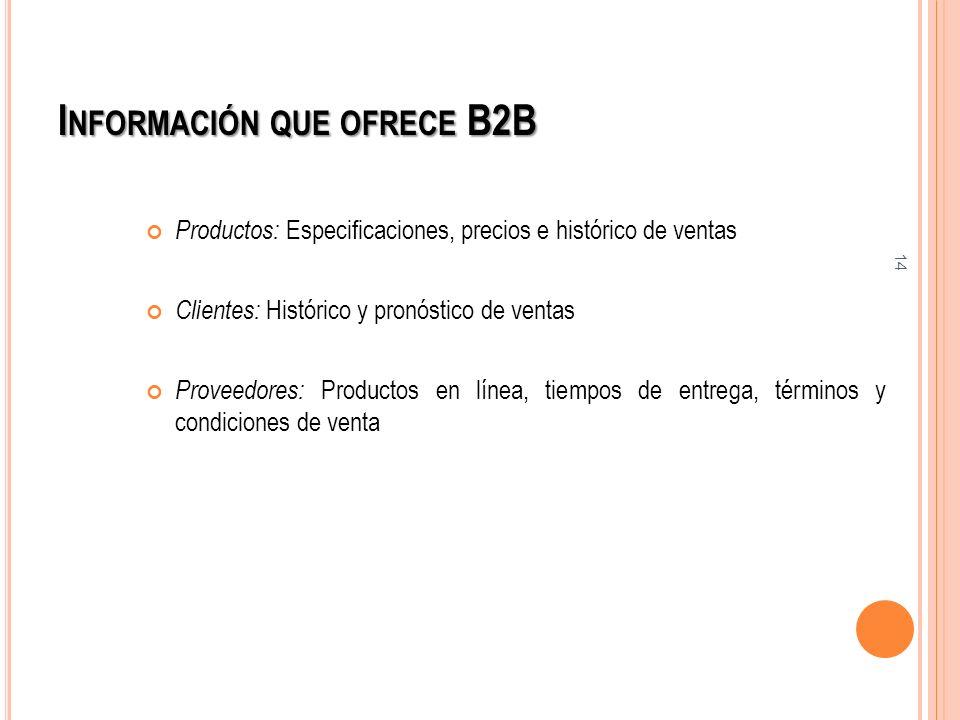 14 I NFORMACIÓN QUE OFRECE B2B Productos: Especificaciones, precios e histórico de ventas Clientes: Histórico y pronóstico de ventas Proveedores: Prod