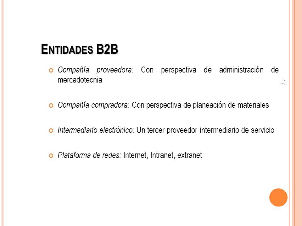 17 Compañía proveedora: Con perspectiva de administración de mercadotecnia Compañía compradora: Con perspectiva de planeación de materiales Intermedia