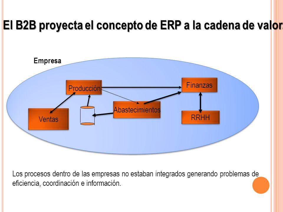 Producción Finanzas Abastecimientos Empresa RRHH Ventas Los procesos dentro de las empresas no estaban integrados generando problemas de eficiencia, c