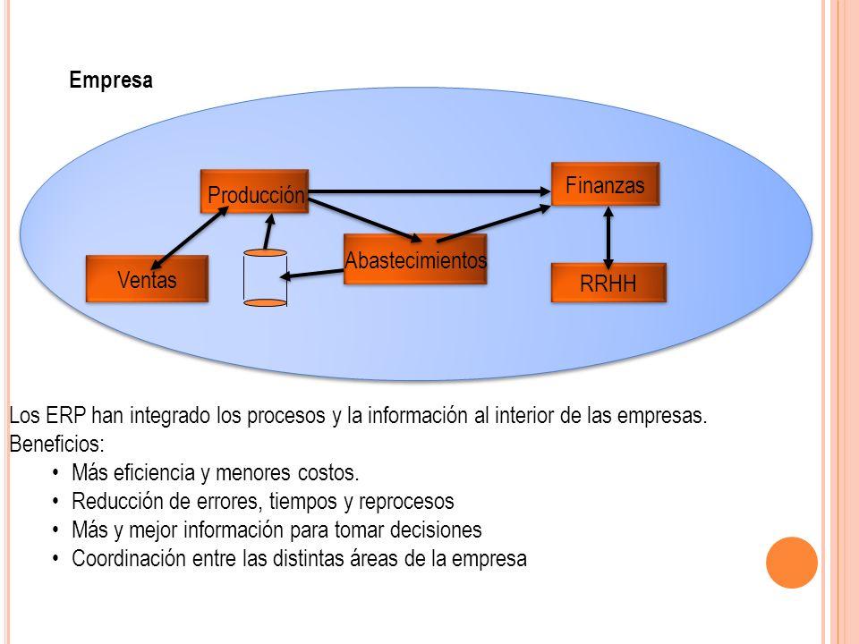Producción Finanzas Abastecimientos Empresa RRHH Ventas Los ERP han integrado los procesos y la información al interior de las empresas. Beneficios: M