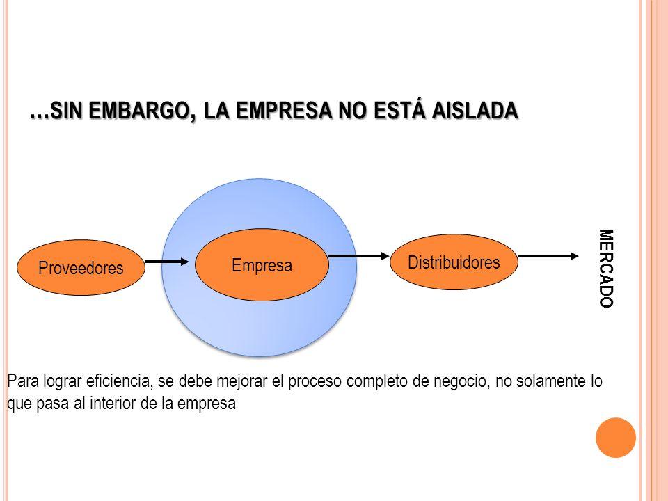 ... SIN EMBARGO, LA EMPRESA NO ESTÁ AISLADA Empresa Distribuidores Proveedores Para lograr eficiencia, se debe mejorar el proceso completo de negocio,