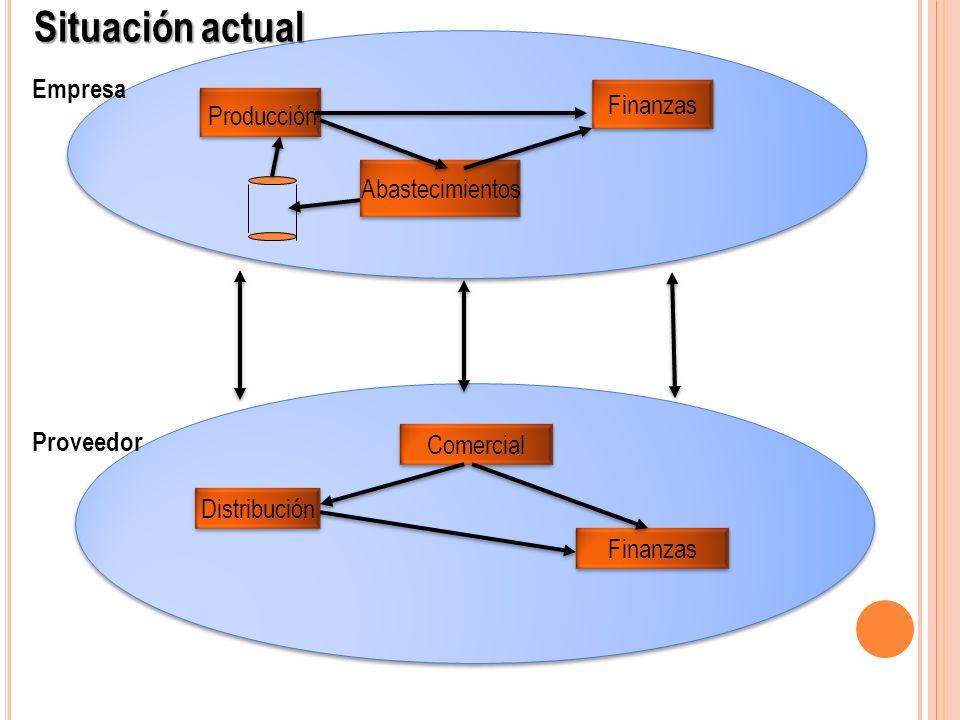Producción Finanzas Abastecimientos Comercial Distribución Finanzas Empresa Proveedor Situación actual