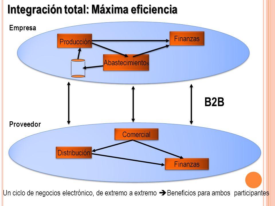 Producción Finanzas Abastecimiento s Comercial Distribución Finanzas Empresa Proveedor Integración total: Máxima eficiencia Un ciclo de negocios elect