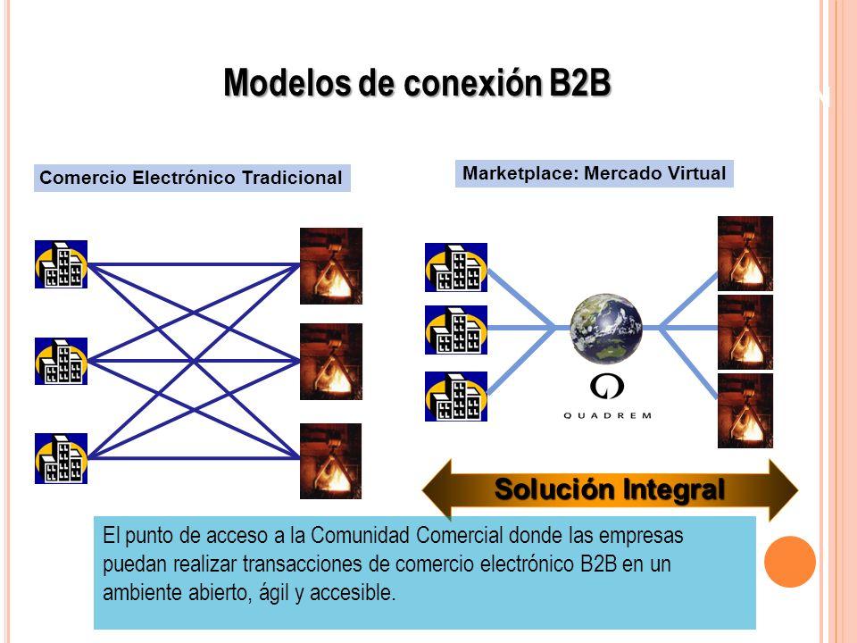 UN SOLO PUNTO DE CONEXION Comercio Electrónico Tradicional Solución Integral Marketplace: Mercado Virtual El punto de acceso a la Comunidad Comercial