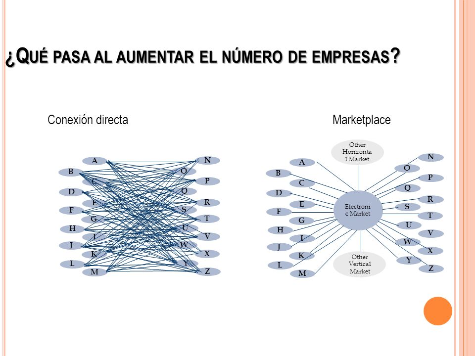¿Q UÉ PASA AL AUMENTAR EL NÚMERO DE EMPRESAS ? A B C D E Buyers In this model, each company must integrate with each partner In this model, companies
