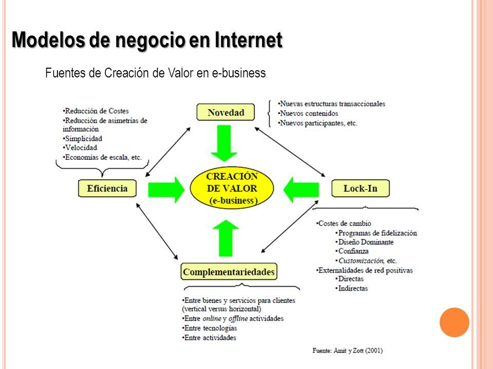 Ventajas del uso de Internet Puede vender productos sin límites fronterizos, abarcando un mayor público objetivo, con bajo costo de comunicación y transacciones.