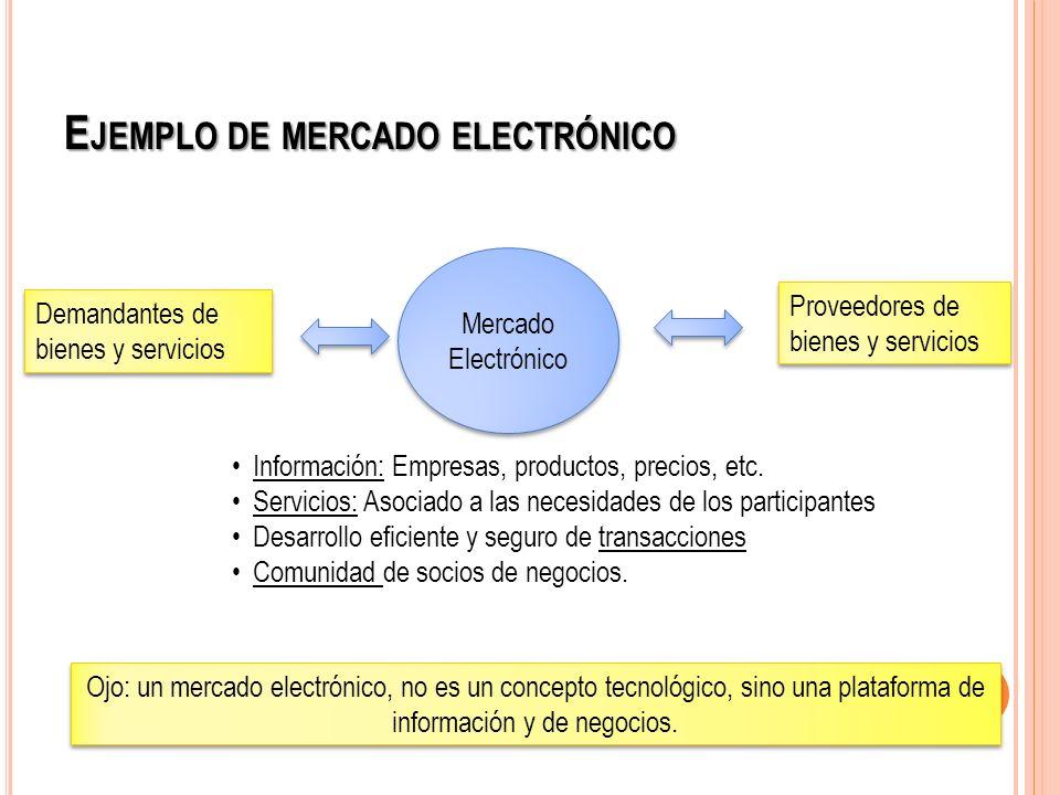 E JEMPLO DE MERCADO ELECTRÓNICO Mercado Electrónico Mercado Electrónico Demandantes de bienes y servicios Proveedores de bienes y servicios Informació