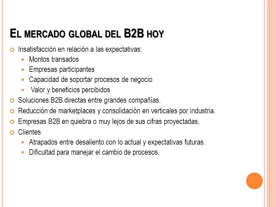 E L MERCADO GLOBAL DEL B2B HOY Insatisfacción en relación a las expectativas: Montos transados Empresas participantes Capacidad de soportar procesos d