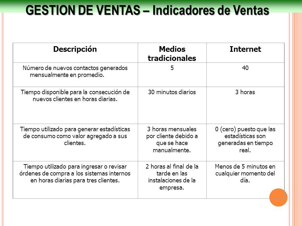 GESTION DE VENTAS – Indicadores de Ventas DescripciónMedios tradicionales Internet Número de nuevos contactos generados mensualmente en promedio. 540