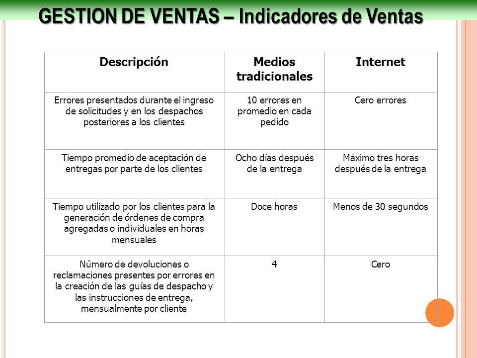 GESTION DE VENTAS – Indicadores de Ventas DescripciónMedios tradicionales Internet Errores presentados durante el ingreso de solicitudes y en los desp