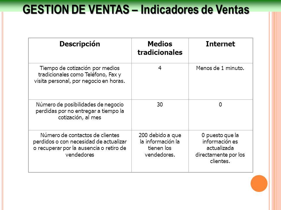 GESTION DE VENTAS – Indicadores de Ventas DescripciónMedios tradicionales Internet Tiempo de cotización por medios tradicionales como Teléfono, Fax y