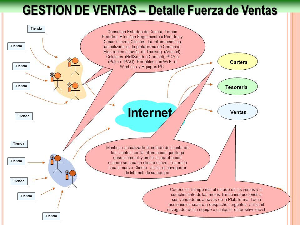 GESTION DE VENTAS – Detalle Fuerza de Ventas Internet Ventas Tesorería Cartera Tienda Consultan Estados de Cuenta, Toman Pedidos, Efectúan Seguimiento