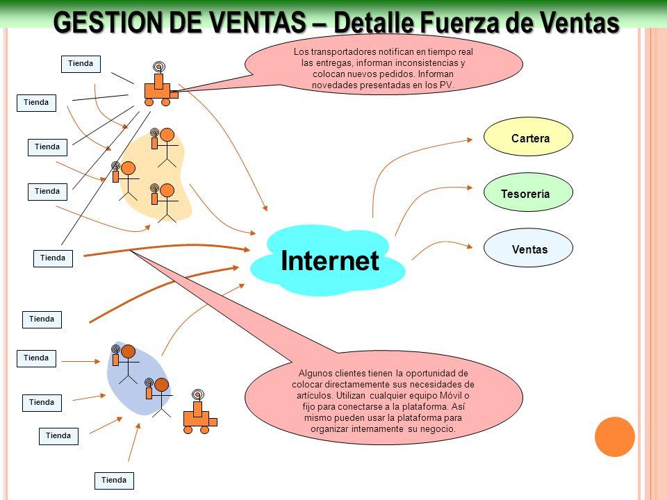 GESTION DE VENTAS – Detalle Fuerza de Ventas Internet Ventas Tesorería Cartera Tienda Algunos clientes tienen la oportunidad de colocar directamemente