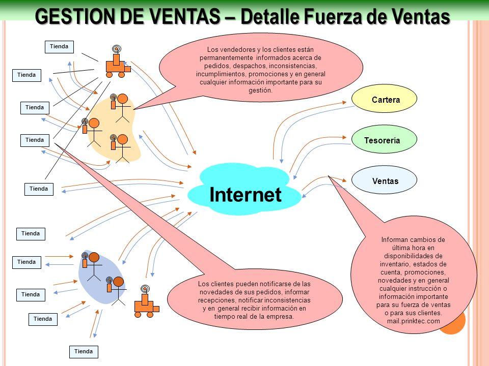 GESTION DE VENTAS – Detalle Fuerza de Ventas Internet Ventas Tesorería Cartera Tienda Informan cambios de última hora en disponibilidades de inventari
