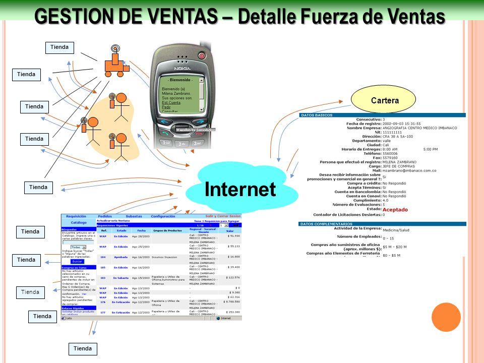 GESTION DE VENTAS – Detalle Fuerza de Ventas Internet Ventas Tesorería Cartera Tienda