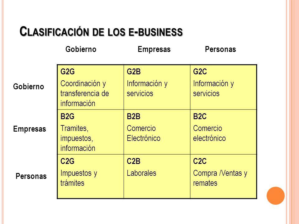 C LASIFICACIÓN DE LOS E - BUSINESS G2G Coordinación y transferencia de información G2B Información y servicios G2C Información y servicios B2G Tramite