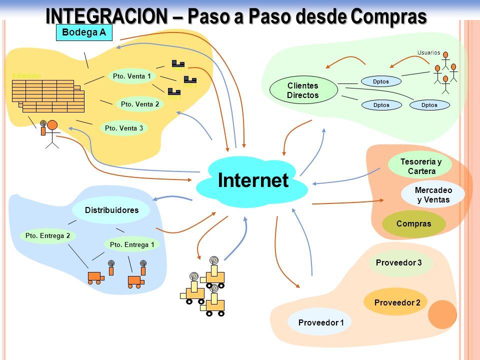 INTEGRACION – Paso a Paso desde Compras Internet Clientes Directos Dptos Usuarios Pto. Venta 2 Pto. Venta 1 Pto. Venta 3 Bodega A Exhibición POS 1 POS