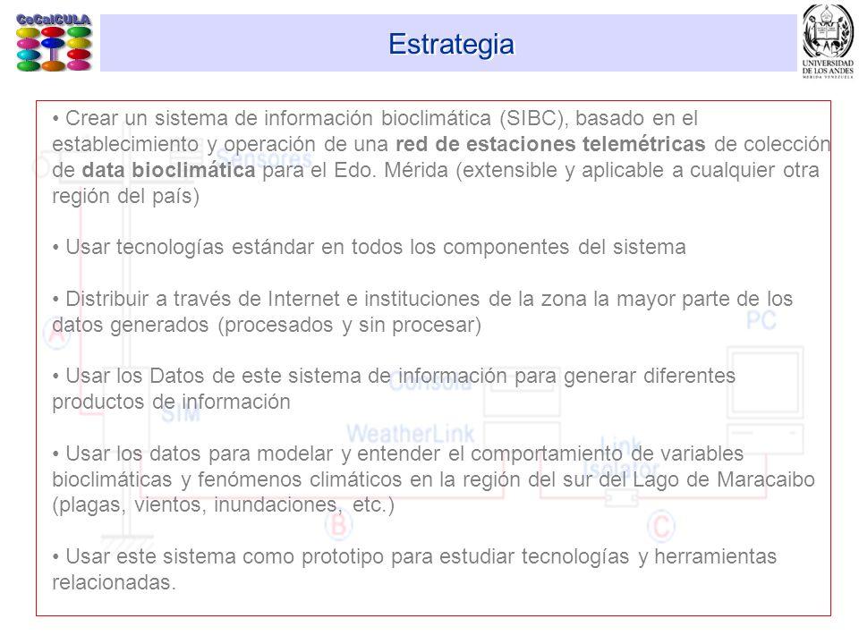 SIBC - Componentes Internet Datos de Satélites Estación Repetidora Estaciones Recolectoras de Datos Estaciones Meteorológicas (Sur del Lago y resto del Edo Mérida) Usuarios: Investigadores, Agricultores, Meteorólogos Centro de Manejo, Procesamiento y Distribución de los datos Estaciones Meteorológicas (Mérida)