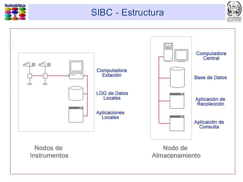 SIBC - Estructura