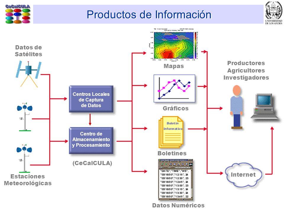 Productos de Información (CeCalCULA) Mapas Gráficos Boletines Datos Numéricos Productores Agricultores Investigadores Internet Estaciones Meteorológic