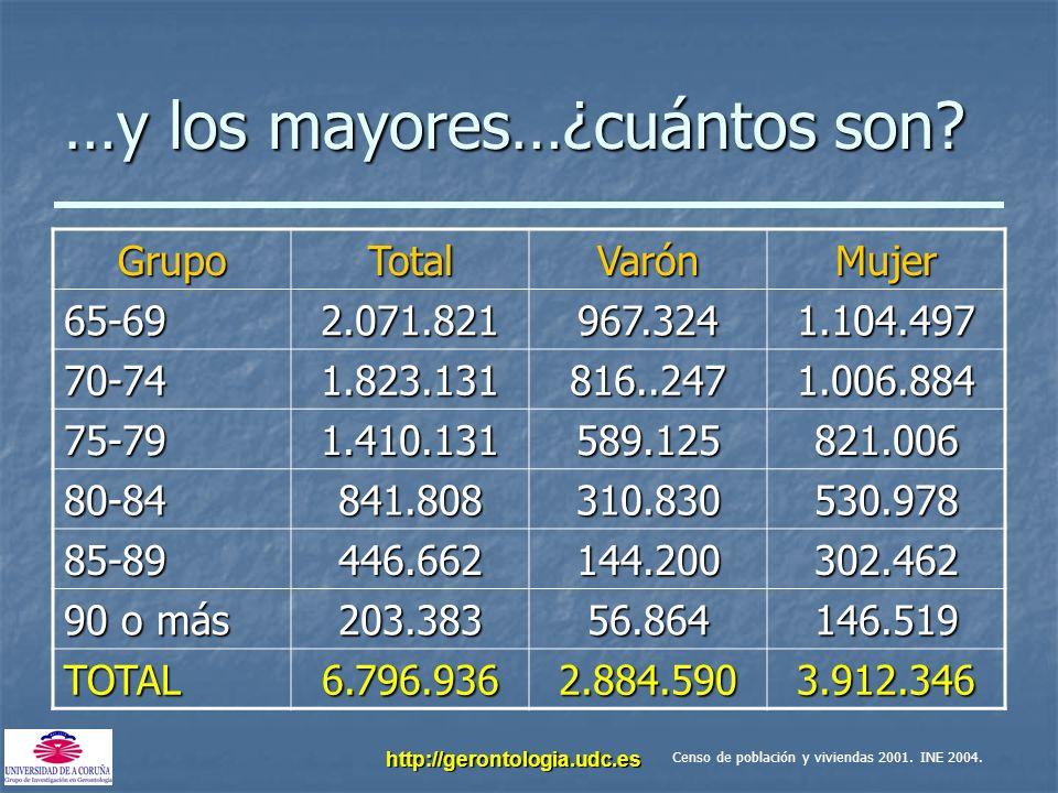 http://gerontologia.udc.es …y los mayores…¿cuántos son? GrupoTotalVarónMujer 65-692.071.821967.3241.104.497 70-741.823.131816..2471.006.884 75-791.410