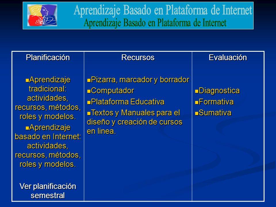 Planificación Aprendizaje tradicional: actividades, recursos, métodos, roles y modelos.
