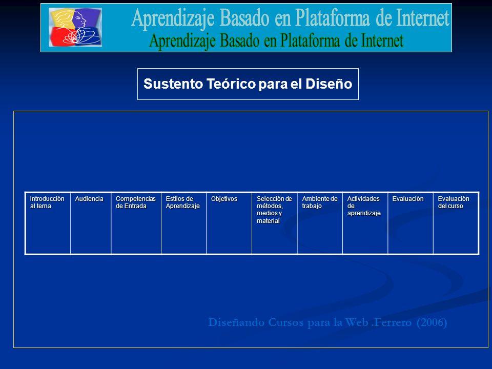 Sustento Teórico para el Diseño.Ferrero (2006)Diseñando Cursos para la Web Introducción al tema Audiencia Competencias de Entrada Estilos de Aprendizaje Objetivos Selección de métodos, medios y material Ambiente de trabajo Actividades de aprendizaje Evaluación Evaluación del curso