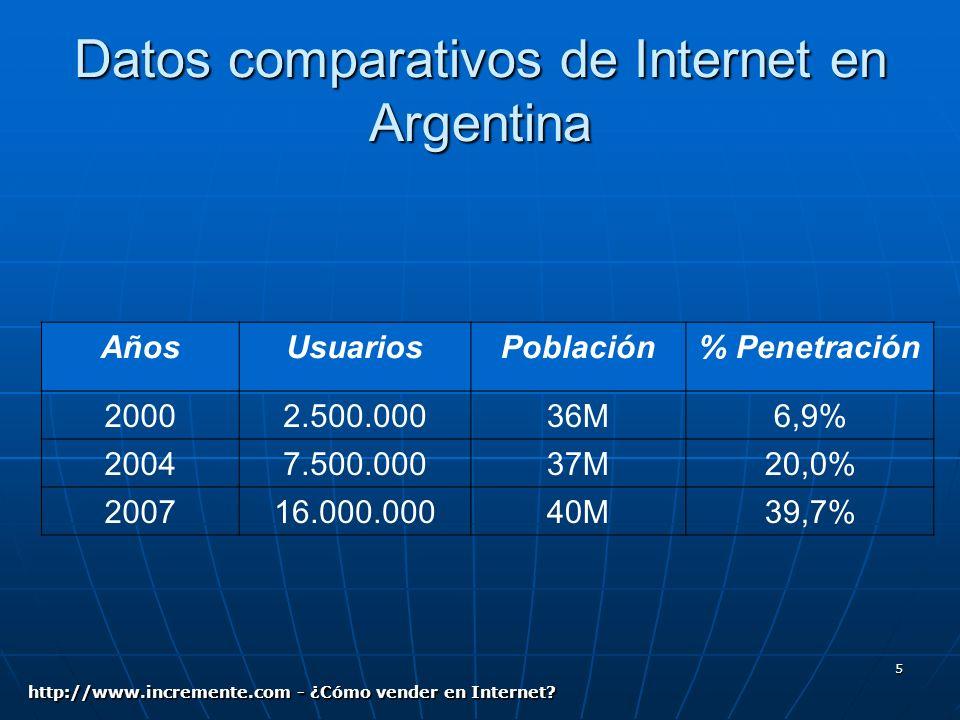 5 Datos comparativos de Internet en Argentina AñosUsuariosPoblación% Penetración 20002.500.00036M6,9% 20047.500.00037M20,0% 200716.000.00040M39,7% http://www.incremente.com - ¿Cómo vender en Internet