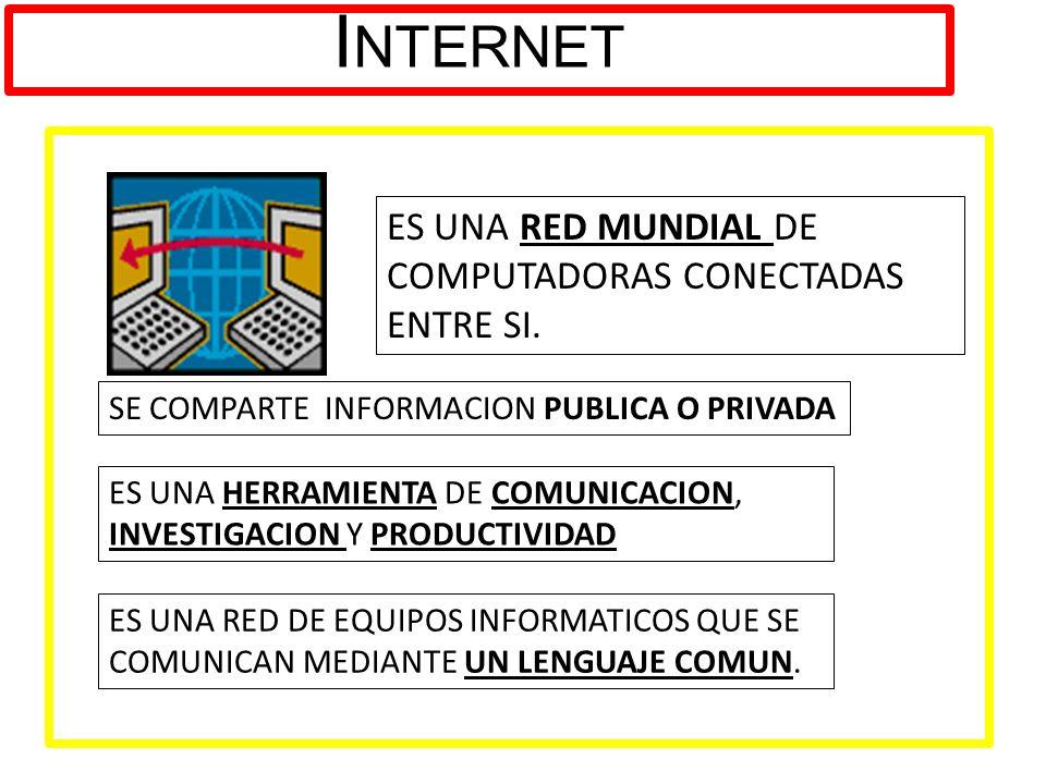 I NTERNET ES UNA RED MUNDIAL DE COMPUTADORAS CONECTADAS ENTRE SI. SE COMPARTE INFORMACION PUBLICA O PRIVADA ES UNA HERRAMIENTA DE COMUNICACION, INVEST