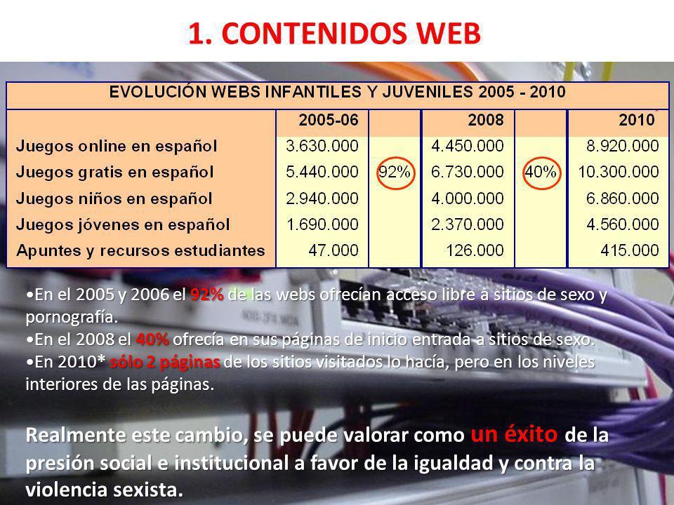1. CONTENIDOS WEB En el 2005 y 2006 el 92% de las webs ofrecían acceso libre a sitios de sexo y pornografía. En el 2008 el 40% ofrecía en sus páginas