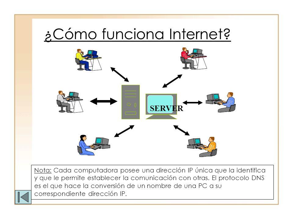 ¿Cómo funciona Internet? SERVER Nota: Cada computadora posee una dirección IP única que la identifica y que le permite establecer la comunicación con
