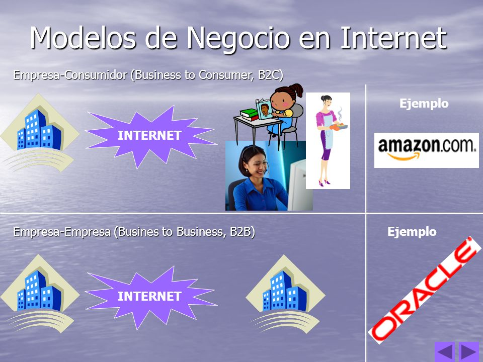 Modelos de Negocio en Internet Empresa-Consumidor (Business to Consumer, B2C) Empresa-Empresa (Busines to Business, B2B) INTERNET Ejemplo INTERNET Eje
