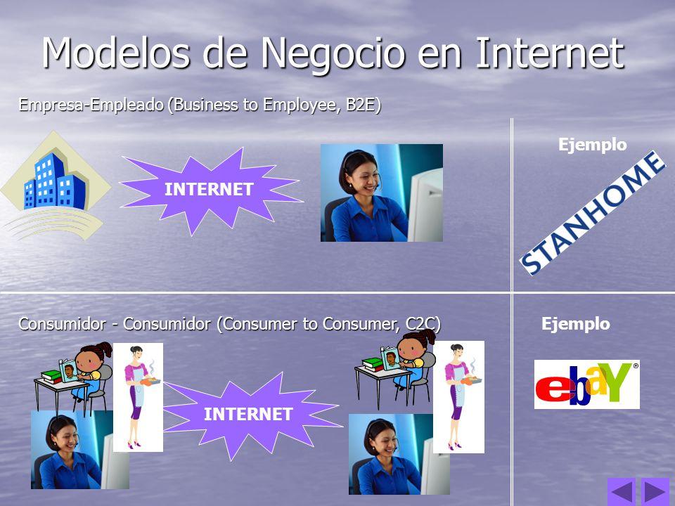 Modelos de Negocio en Internet Empresa-Empleado (Business to Employee, B2E) Consumidor - Consumidor (Consumer to Consumer, C2C) INTERNET Ejemplo INTER