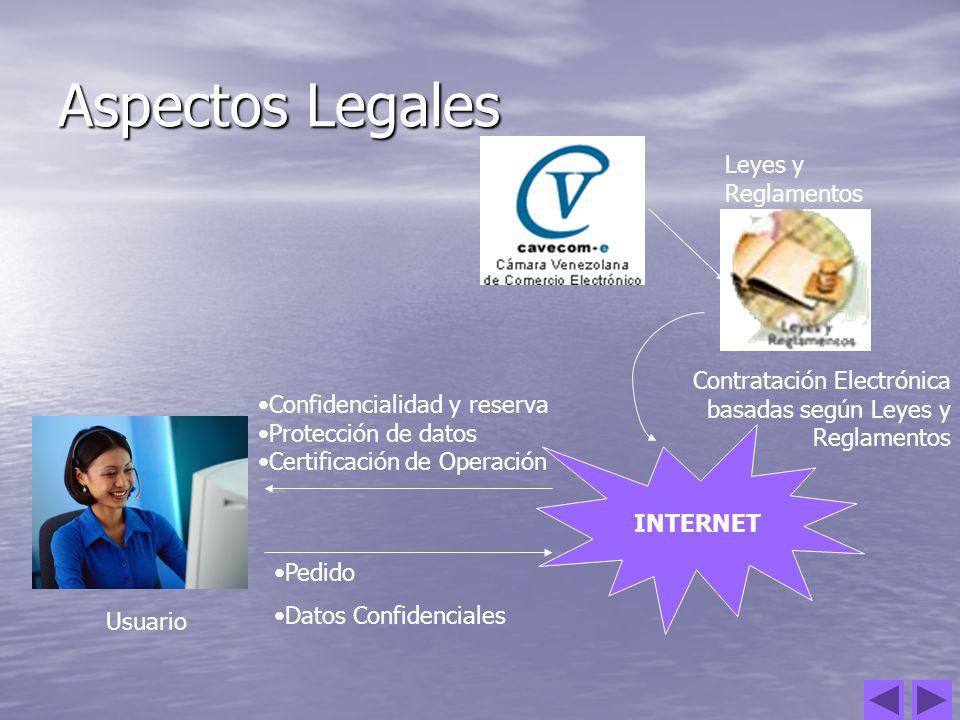 Aspectos Legales Leyes y Reglamentos Usuario INTERNET Contratación Electrónica basadas según Leyes y Reglamentos Pedido Datos Confidenciales Confidenc