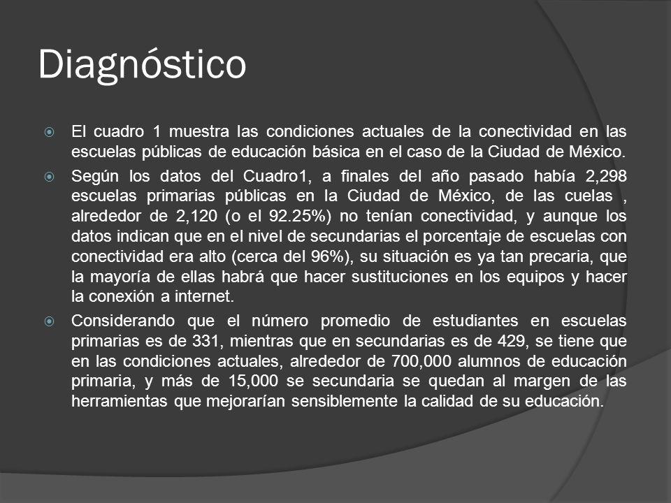 Diagnóstico El cuadro 1 muestra las condiciones actuales de la conectividad en las escuelas públicas de educación básica en el caso de la Ciudad de Mé
