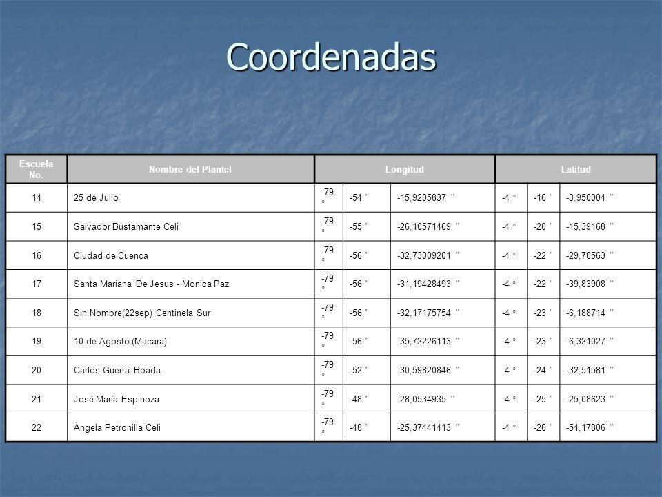 Coordenadas Escuela No. Nombre del PlantelLongitudLatitud 1425 de Julio -79 ° -54 '-15,9205837 ''-4 °-16 '-3,950004 '' 15Salvador Bustamante Celi -79